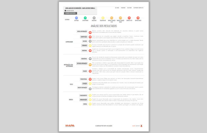 Painel - Relatório - Análise dos Resultados